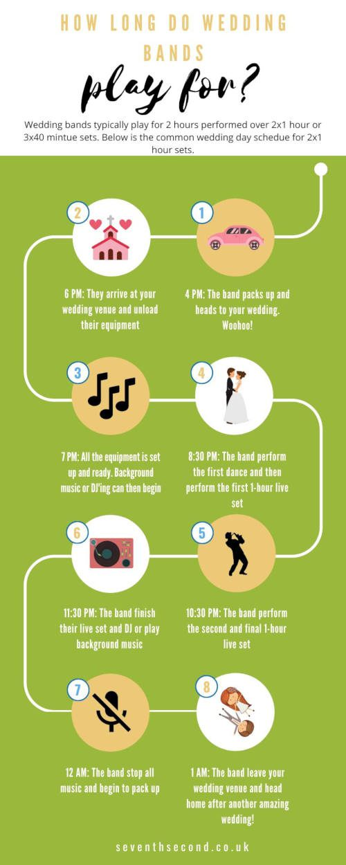 How-Long-Do-Wedding-Bands-Play-For-Infographic-1