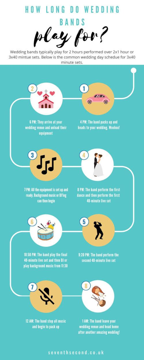 How-Long-Do-Wedding-Bands-Play-For-Infographic-2