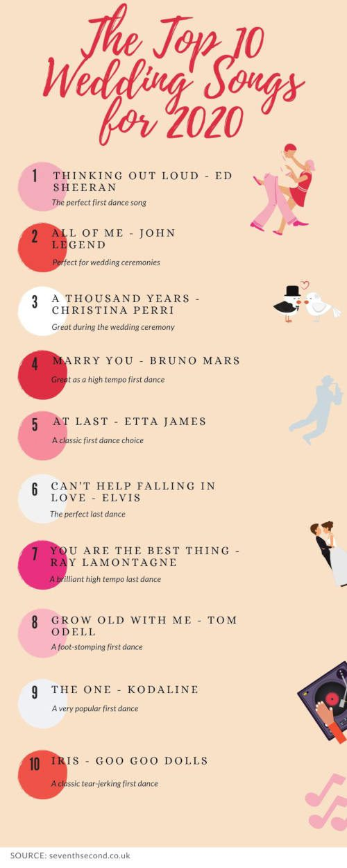 Top-10-Wedding-Songs-For-2020-Infographic