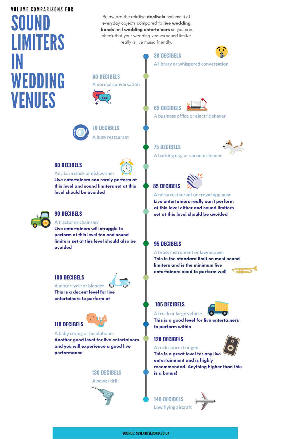 Sound-Limiters-At-Wedding-Venues-Infographic