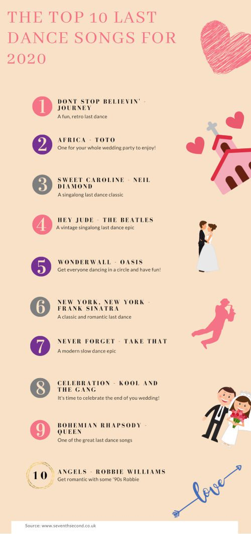 The-Top-10-Last-Dance-Songs-For-2020-Infographic